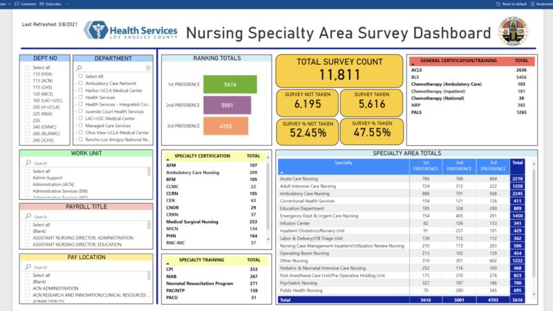 Nursing-Survey-Dashboard-Tech-driven-solutions-1920x898